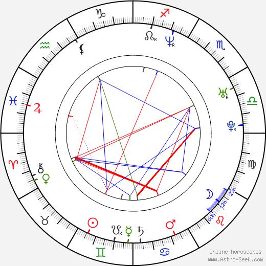 Dušan Dojčiar astro natal birth chart, Dušan Dojčiar horoscope, astrology