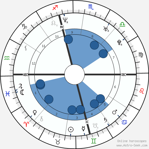 Eliza Hope Thomas wikipedia, horoscope, astrology, instagram