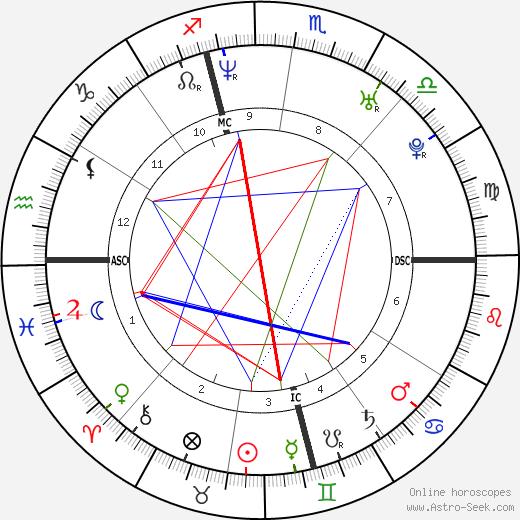 Eliza Hope Thomas birth chart, Eliza Hope Thomas astro natal horoscope, astrology