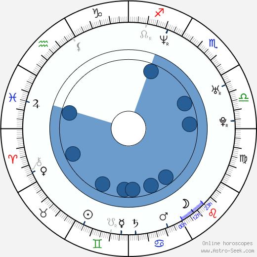 Eva Jin wikipedia, horoscope, astrology, instagram