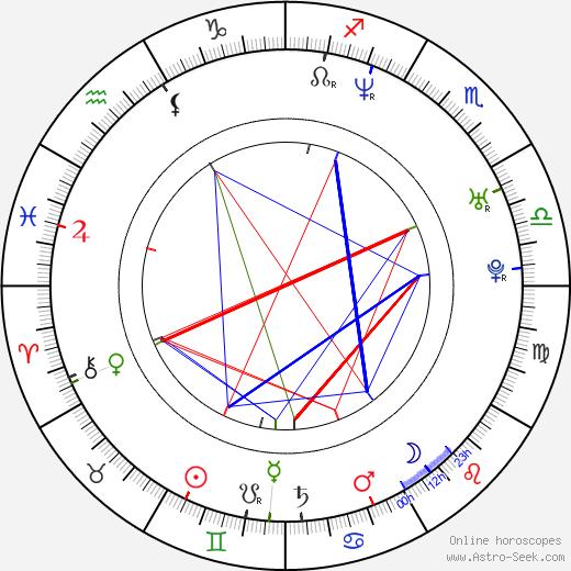 Eva Jin birth chart, Eva Jin astro natal horoscope, astrology
