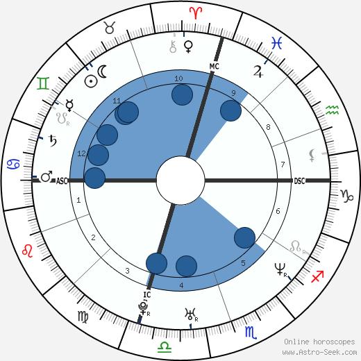 Fairuza Balk wikipedia, horoscope, astrology, instagram