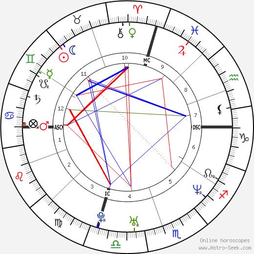 Файруза Балк Fairuza Balk день рождения гороскоп, Fairuza Balk Натальная карта онлайн