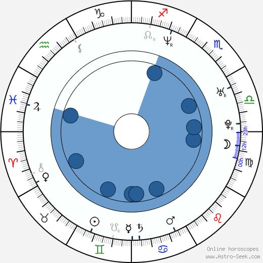 Gabriela Vergara wikipedia, horoscope, astrology, instagram