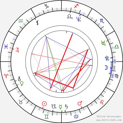 Gabriela Vergara birth chart, Gabriela Vergara astro natal horoscope, astrology