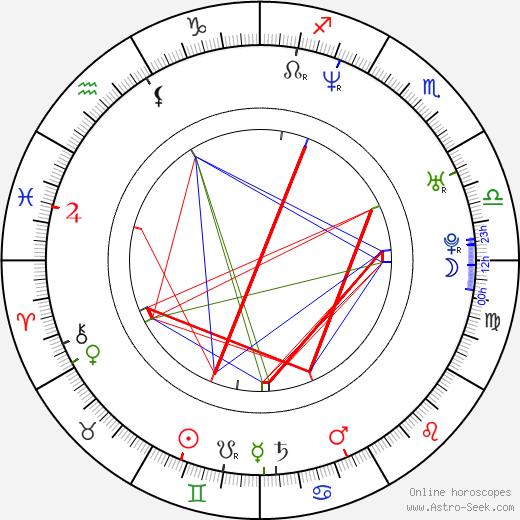 Ha-kyun Shin birth chart, Ha-kyun Shin astro natal horoscope, astrology