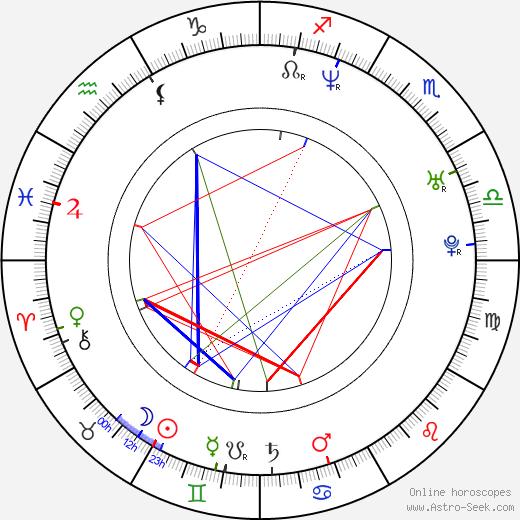 Inge Hornstra birth chart, Inge Hornstra astro natal horoscope, astrology