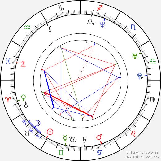 Jacklyn Lick birth chart, Jacklyn Lick astro natal horoscope, astrology