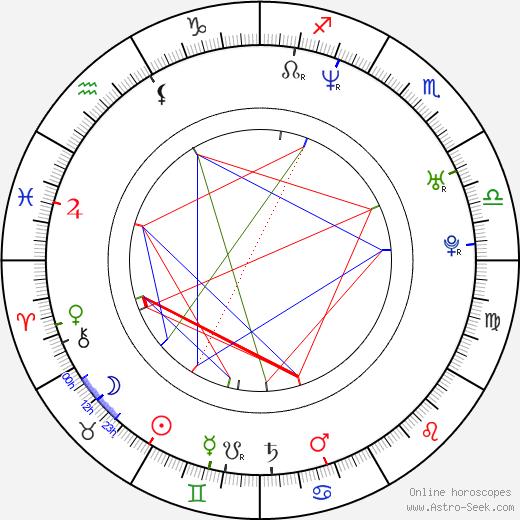 Jan Urban birth chart, Jan Urban astro natal horoscope, astrology