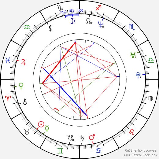 Jérôme Lescure astro natal birth chart, Jérôme Lescure horoscope, astrology