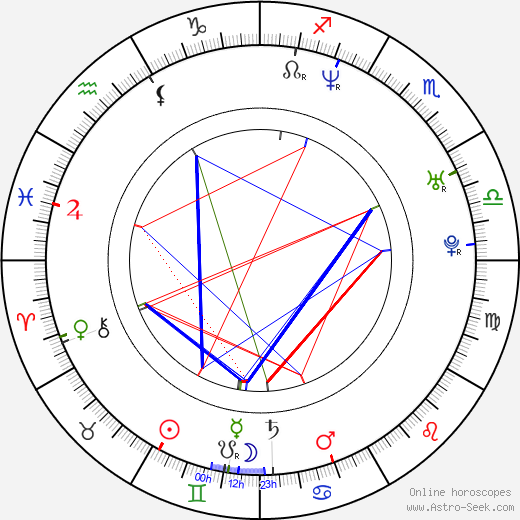 Jewel Kilcher astro natal birth chart, Jewel Kilcher horoscope, astrology