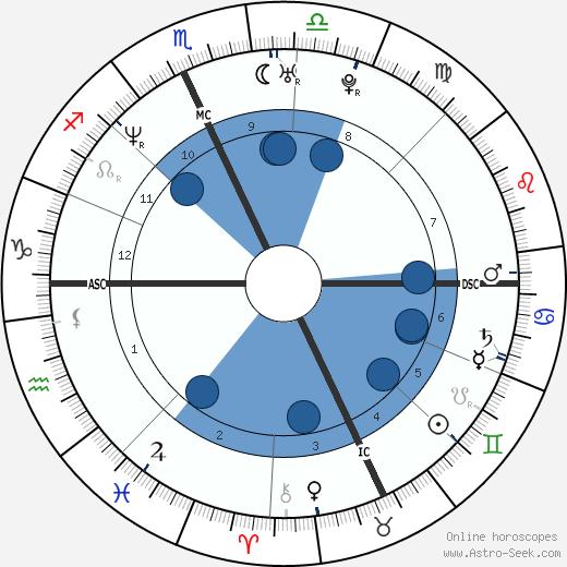 Jim Carey wikipedia, horoscope, astrology, instagram