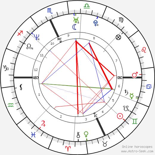 Jim Carey astro natal birth chart, Jim Carey horoscope, astrology