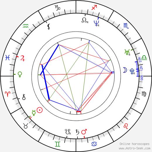 John Hopkins день рождения гороскоп, John Hopkins Натальная карта онлайн