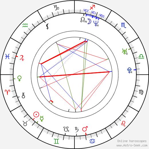 Jon Tickle birth chart, Jon Tickle astro natal horoscope, astrology
