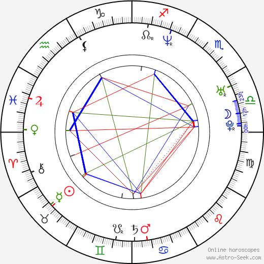 Joseph Kosinski astro natal birth chart, Joseph Kosinski horoscope, astrology