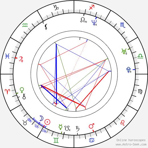 Julia Thurnau день рождения гороскоп, Julia Thurnau Натальная карта онлайн