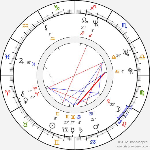 Kótaró Išidate birth chart, biography, wikipedia 2019, 2020