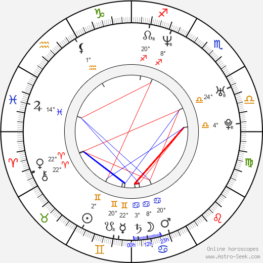 Ksenia Alferova birth chart, biography, wikipedia 2019, 2020
