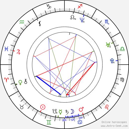 Ksenia Alferova astro natal birth chart, Ksenia Alferova horoscope, astrology