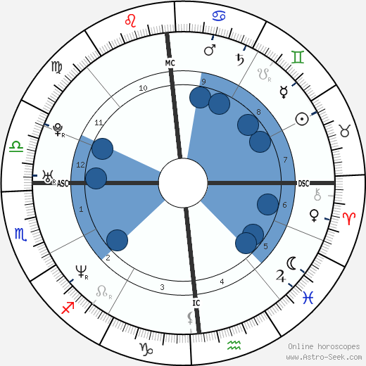 Laura Pausini horoscope, astrology, sign, zodiac, date of birth, instagram