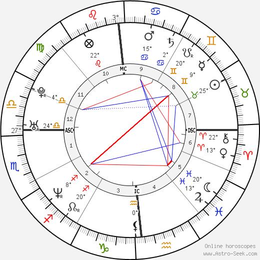 Laura Pausini birth chart, biography, wikipedia 2018, 2019