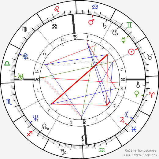 Laura Pausini astro natal birth chart, Laura Pausini horoscope, astrology