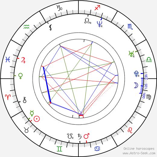 Matt Berry birth chart, Matt Berry astro natal horoscope, astrology