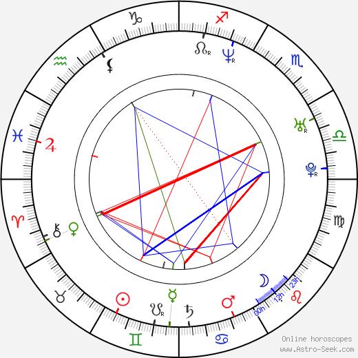 Matthew Currie Holmes tema natale, oroscopo, Matthew Currie Holmes oroscopi gratuiti, astrologia