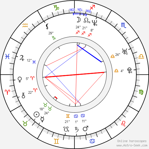 Mike Fair birth chart, biography, wikipedia 2019, 2020
