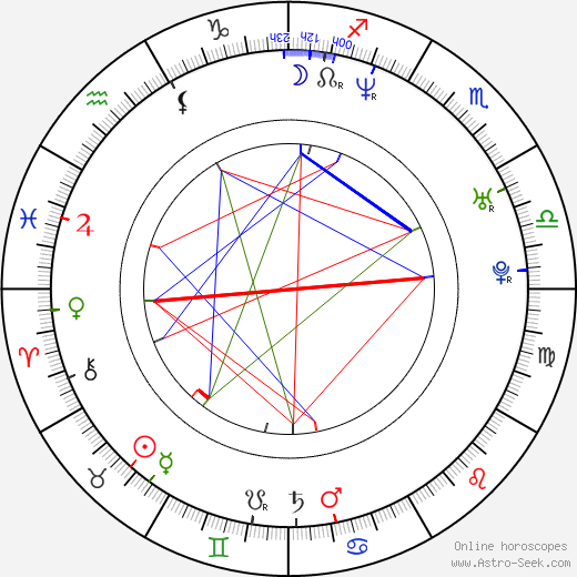 Mike Fair birth chart, Mike Fair astro natal horoscope, astrology