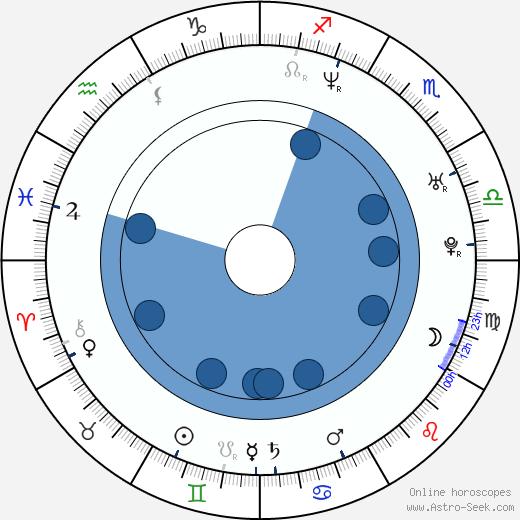Monika Jarosinska wikipedia, horoscope, astrology, instagram