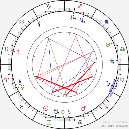 Monika Jarosinska birth chart, Monika Jarosinska astro natal horoscope, astrology