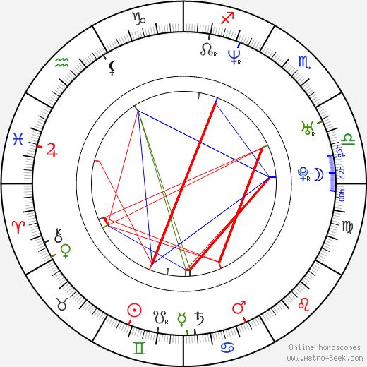 Nikolina Kujaca astro natal birth chart, Nikolina Kujaca horoscope, astrology