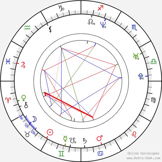 Olesya Sudzilovskaya birth chart, Olesya Sudzilovskaya astro natal horoscope, astrology