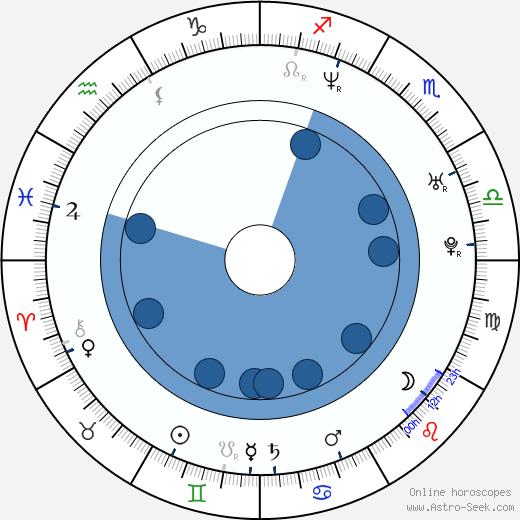 Paolo Briguglia wikipedia, horoscope, astrology, instagram