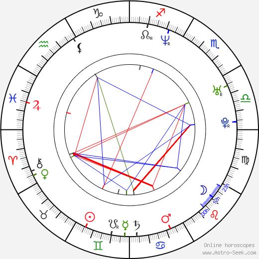 Paolo Briguglia birth chart, Paolo Briguglia astro natal horoscope, astrology