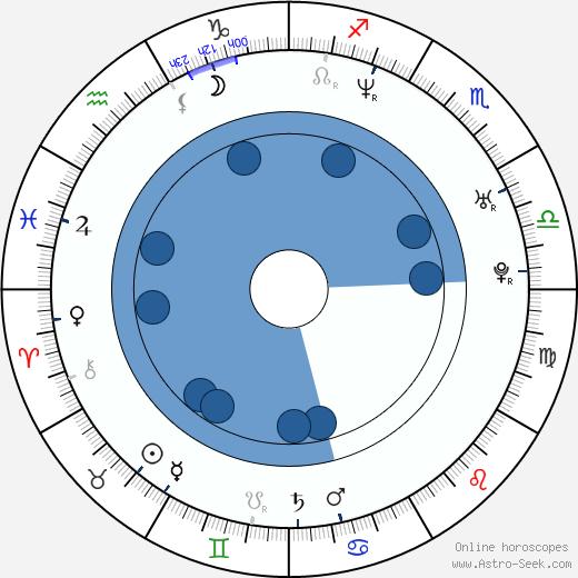 Peter Gruner wikipedia, horoscope, astrology, instagram