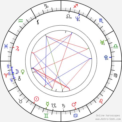 Petra Janečková birth chart, Petra Janečková astro natal horoscope, astrology
