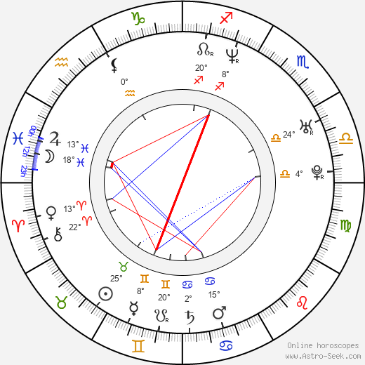 Richard Dempsey birth chart, biography, wikipedia 2017, 2018