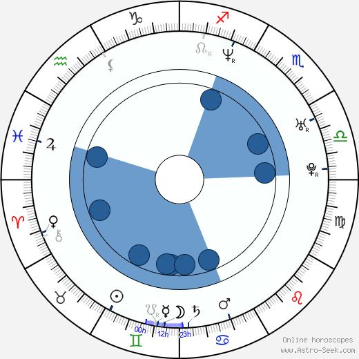 Richard Jones wikipedia, horoscope, astrology, instagram