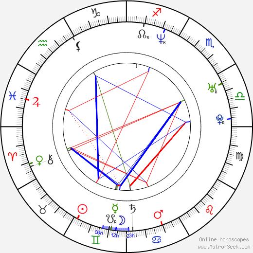 Richard Jones birth chart, Richard Jones astro natal horoscope, astrology