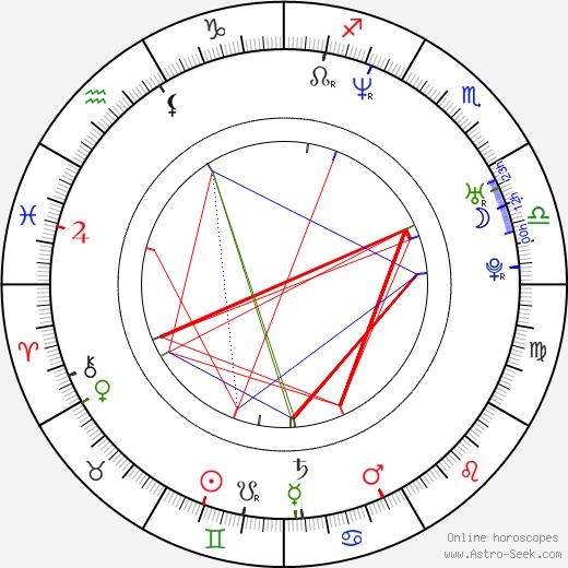 Robert A. Masciantonio birth chart, Robert A. Masciantonio astro natal horoscope, astrology
