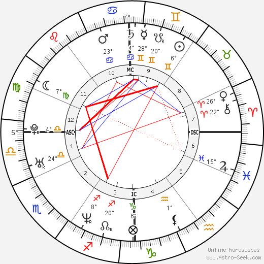 Romain Duris birth chart, biography, wikipedia 2019, 2020