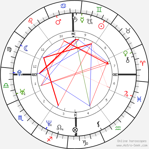 Romain Duris astro natal birth chart, Romain Duris horoscope, astrology