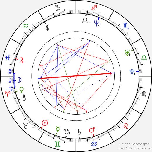 Сендхил Рамамурти Sendhil Ramamurthy день рождения гороскоп, Sendhil Ramamurthy Натальная карта онлайн