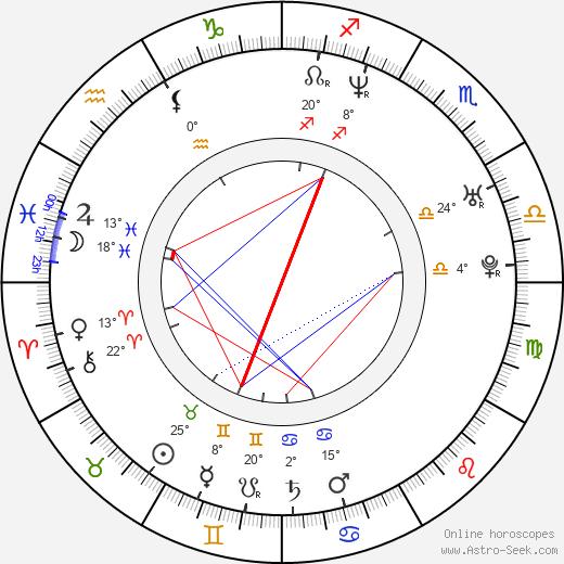 Sonny Sandoval birth chart, biography, wikipedia 2020, 2021