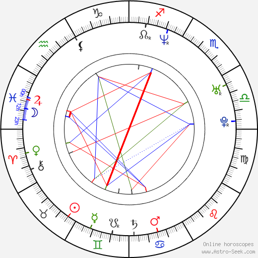 Sonny Sandoval birth chart, Sonny Sandoval astro natal horoscope, astrology