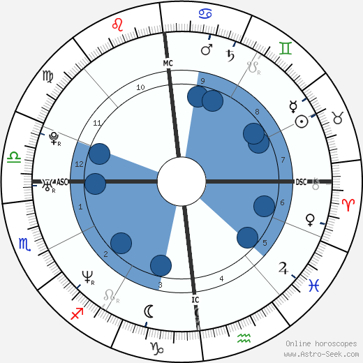 Sylvain Wiltord wikipedia, horoscope, astrology, instagram