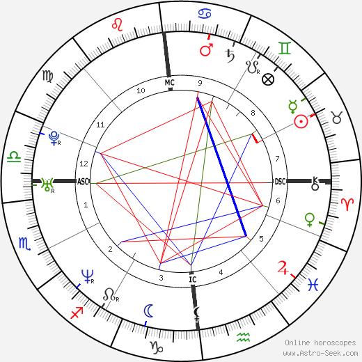 Sylvain Wiltord tema natale, oroscopo, Sylvain Wiltord oroscopi gratuiti, astrologia